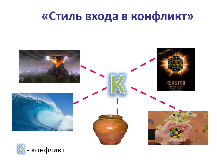 «Стиль входа в конфликт» КК - конфликт