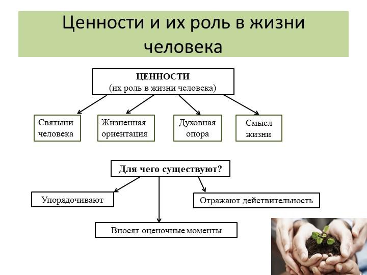Ценности и их роль в жизни человекаЦЕННОСТИ(их роль в жизни человека)Святыни...