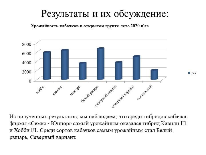 Результаты и их обсуждение:Из полученных результатов, мы наблюдаем, что среди...