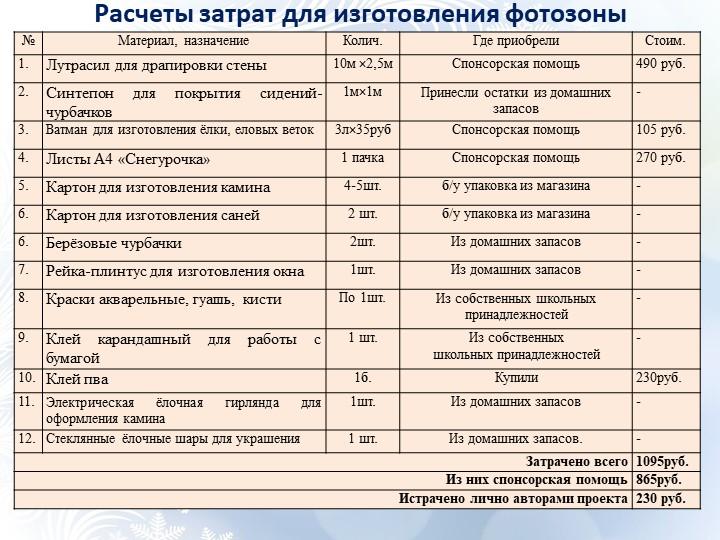 Расчеты затрат для изготовления фотозоны
