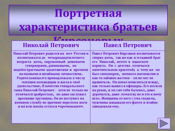 Портретная характеристика братьев Кирсановых