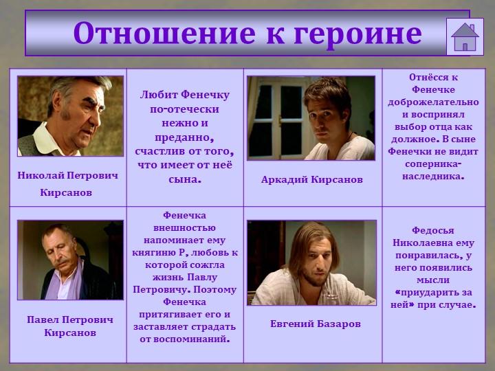 Отношение к героинеНиколай ПетровичПавел ПетровичКирсановКирсановАркадий Кир...