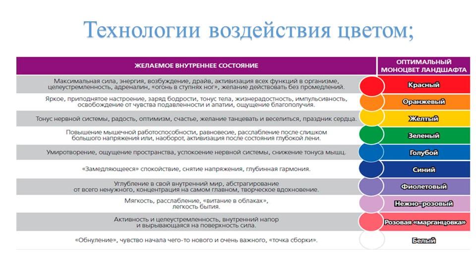 Технологии воздействия цветом;