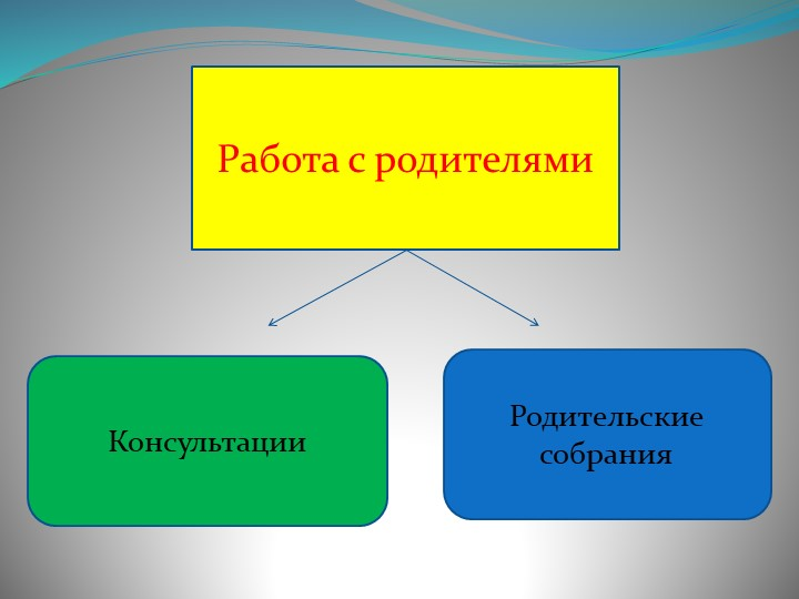 Работа с родителямиКонсультацииРодительские собрания