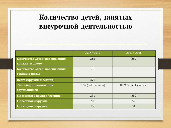 Количество детей, занятых внеурочной деятельностью
