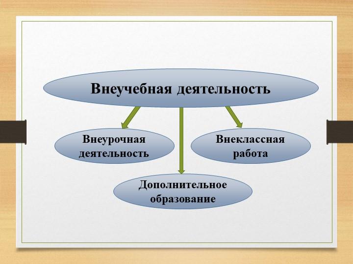 Внеурочная деятельностьВнеклассная работаДополнительное образованиеВнеучебная...
