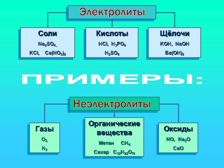 CолиNa2SO4 ,KCl,    Ca(NO3)2КислотыHCl,  H3PO4H2SO4ЩёлочиKOH,  NaOHBa(O...