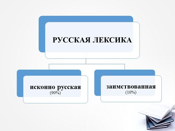 РУССКАЯ ЛЕКСИКАисконно русская (90%)заимствованная (10%)