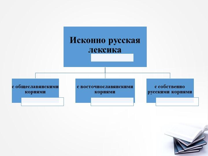 Исконно русская лексикас общеславянскими корнямис восточнославянскими корнями...