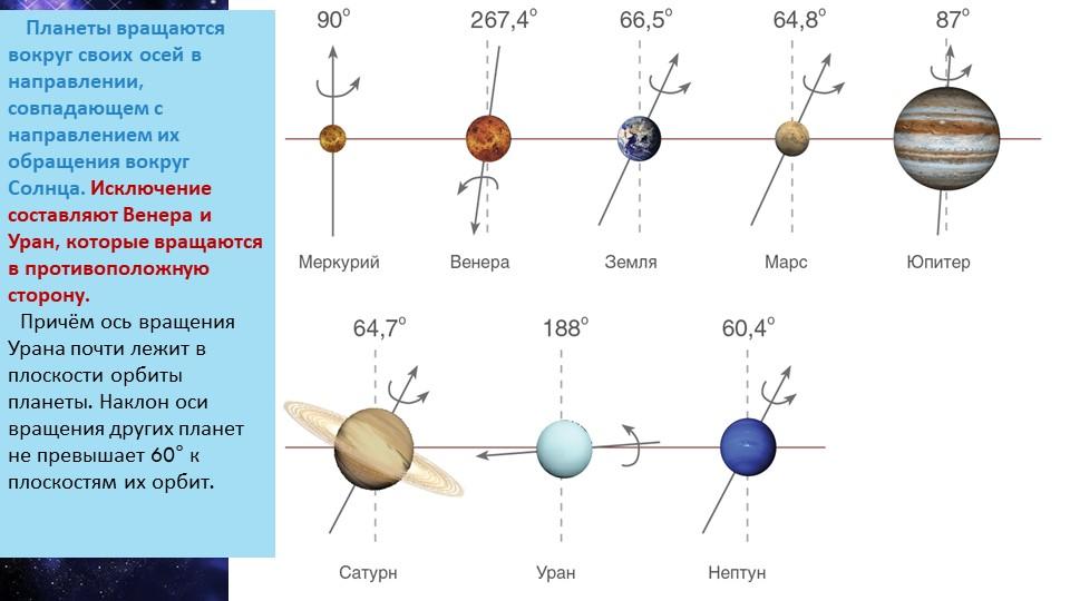 Планеты вращаются вокруг своих осей в направлении, совпадающем с направлен...