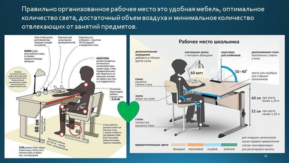 13Правильно организованное рабочее место это удобная мебель, оптимальное коли...
