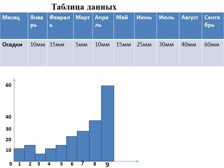 Таблица данных01020304060123456789