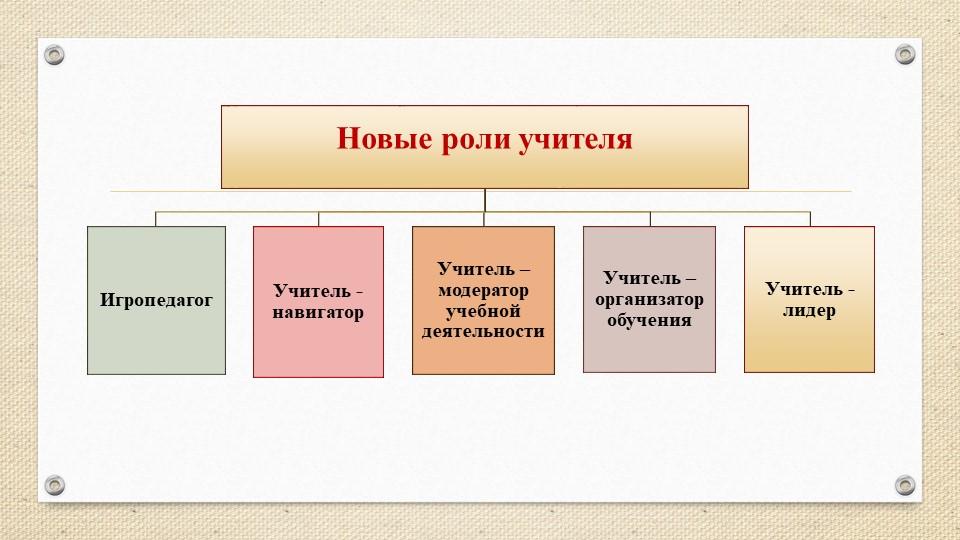Новые роли учителяИгропедагогУчитель -навигаторУчитель – модератор учебной д...