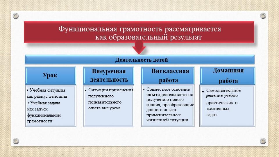 Урок• Учебная ситуация как радиус действия• Учебная задача       как запуск...