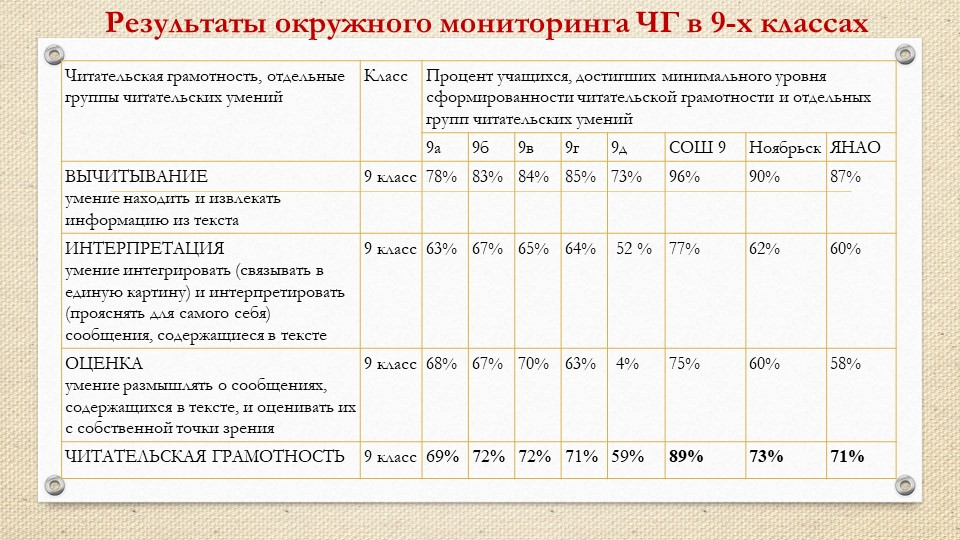 Результаты окружного мониторинга ЧГ в 9-х классах