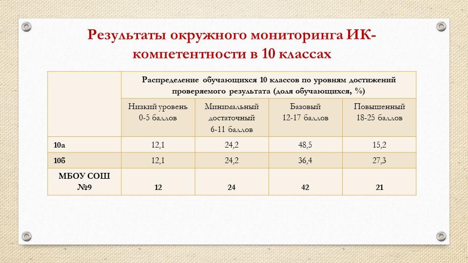 Результаты окружного мониторинга ИК-компетентности в 10 классах