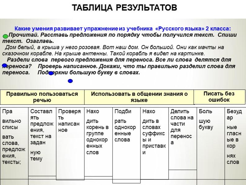 Правильно списывать слова, предложения, тексты; Составлять предложения, т...