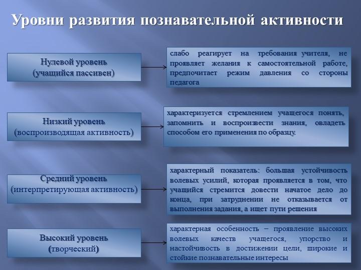 Уровни развития познавательной активностиНулевой уровень(учащийся пассивен)...