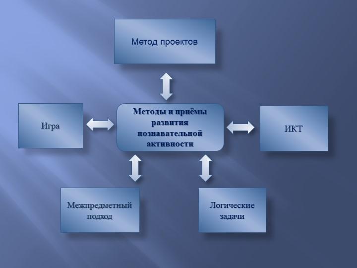 Методы и приёмы развития познавательной  активности ИграМежпредметный подходИ...