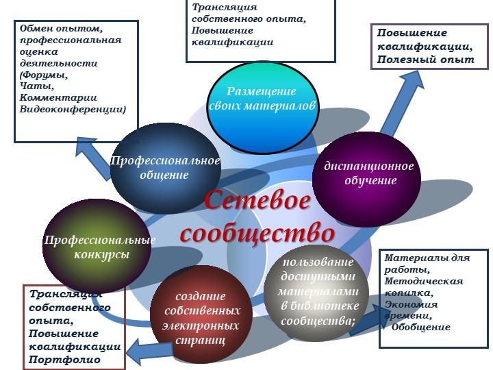 Обмен опытом, профессиональная оценка деятельности(Форумы,Чаты,Комментари...