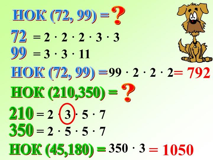 НОК (72, 99) =?7299= 2 · 2 · 2 · 3 · 3= 3 · 3 · 11НОК (72, 99) =99 · 2 · 2 ·...