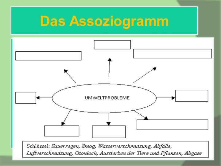 Das Assoziogramm