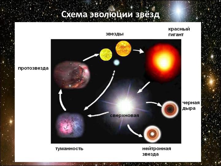 Схема эволюции звёзд