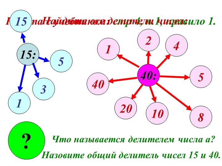 Работа с учебником: стр 4, п.1, правило 1.15:40:1135152458102040?Что называет...