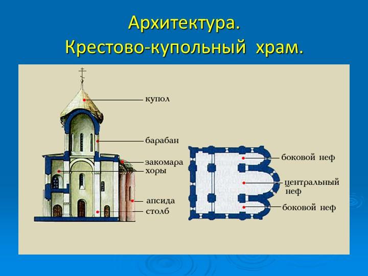 Архитектура.  Крестово-купольный  храм.