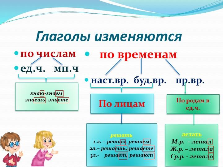 Глаголы изменяютсяпо числамед.ч.   мн.ч   по временамнаст.вр.  буд...