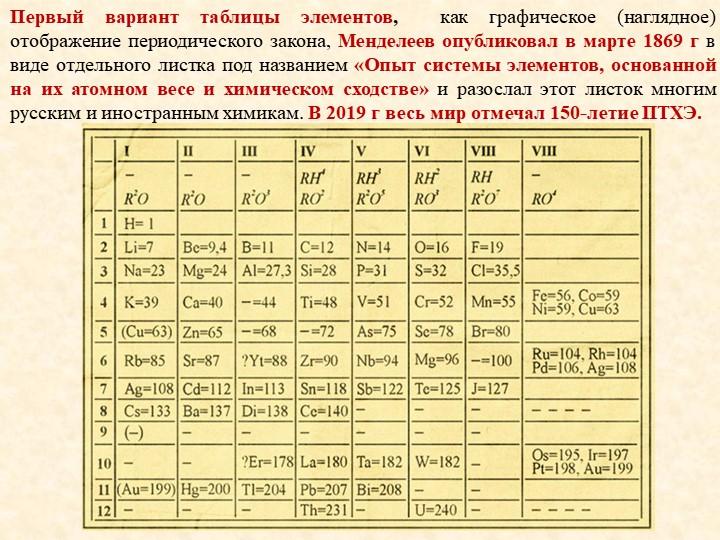 Первый вариант таблицы элементов,  как графическое (наглядное) отображение пе...