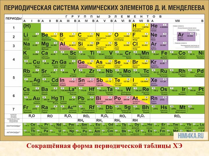 Сокращённая форма периодической таблицы ХЭ