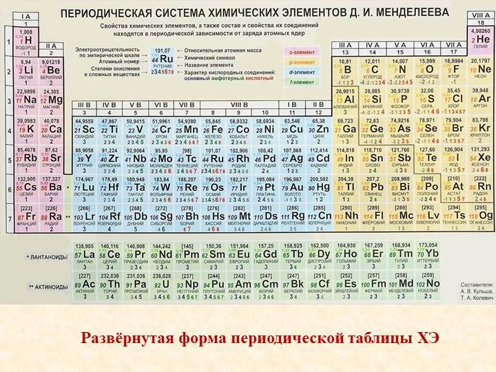 Развёрнутая форма периодической таблицы ХЭ