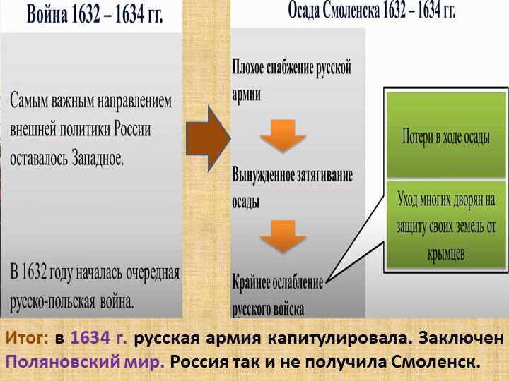 Итог: в 1634 г. русская армия капитулировала. Заключен Поляновский мир. Росси...