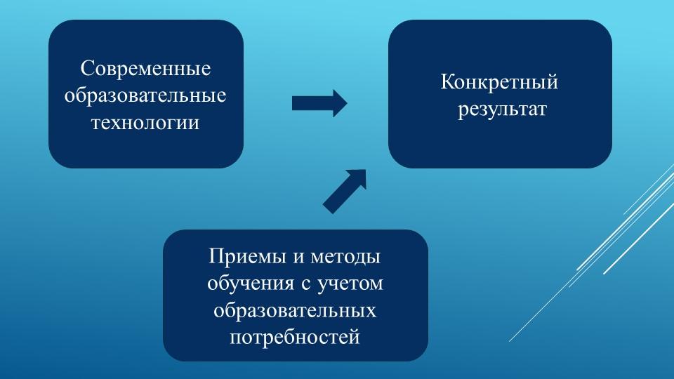 Современные образовательные технологииКонкретный результатПриемы и методы об...
