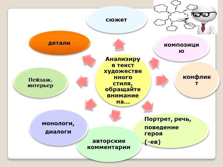 Анализируя текст  художественного стиля, обращайте внимание на…сюжеткомпозици...