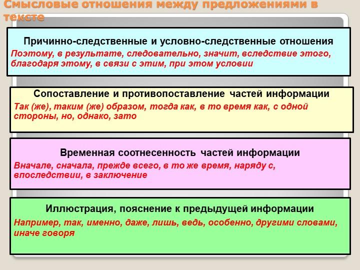 Смысловые отношения между предложениями в текстеПричинно-следственные и усло...