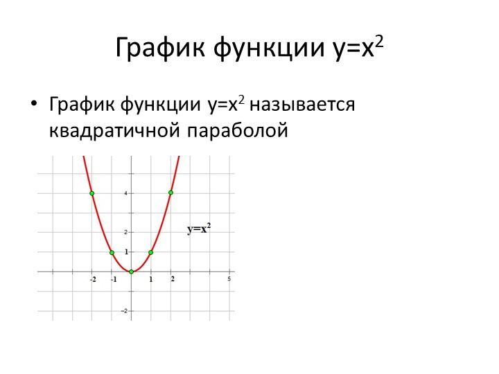 График функции у=х2 График функции у=х2 называется квадратичной параболой