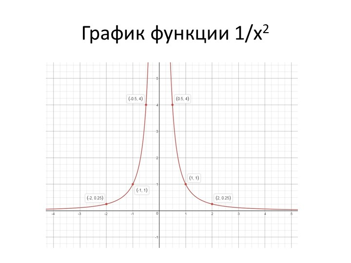 График функции 1/х2