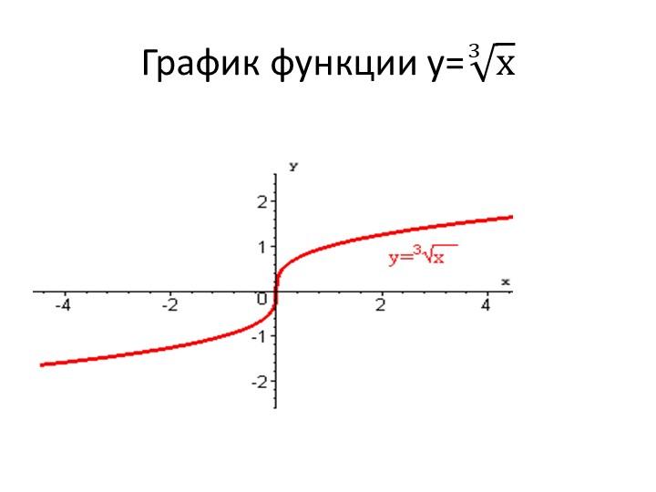 График функции у= 3 х
