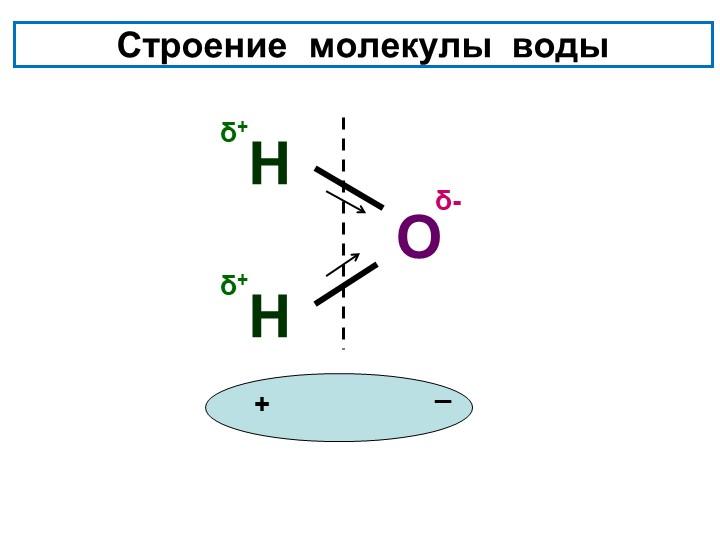 Строение  молекулы  водыОННδ+δ+δ-+_