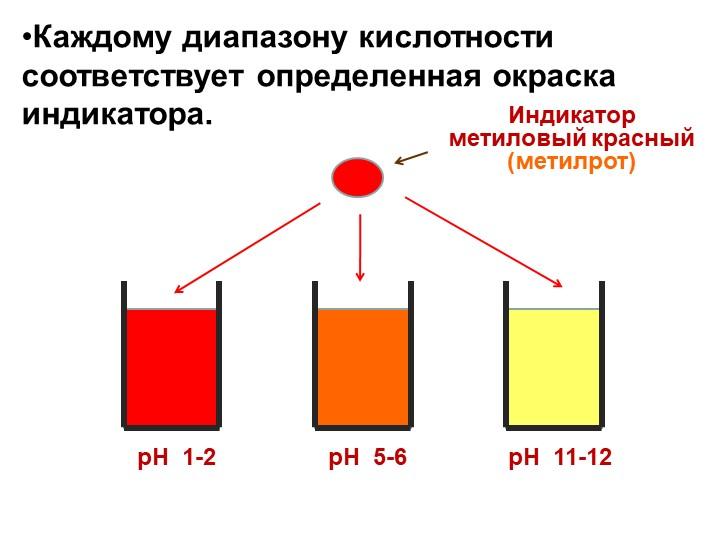 рН  1-2рН  5-6рН  11-12Индикаторметиловый красный(метилрот)Каждому диапазон...