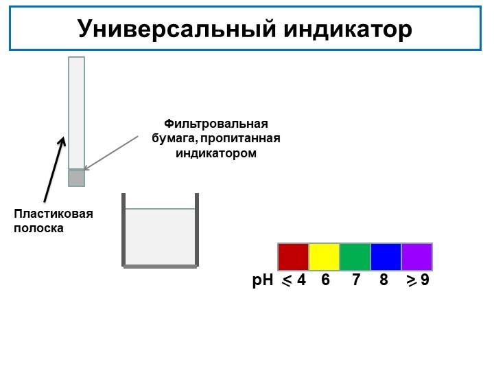 Универсальный индикаторрН6< 478> 9Пластиковая полоскаФильтровальная бумага,...