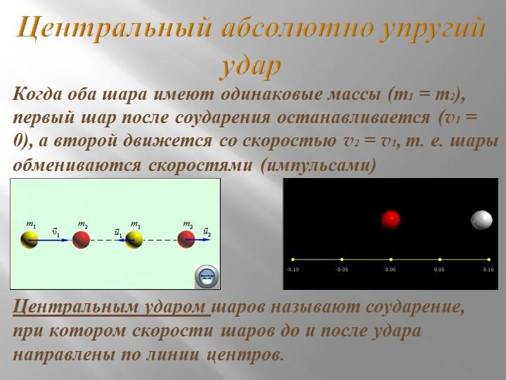 Центральный абсолютно упругий ударКогда оба шара имеют одинаковые массы (m1...