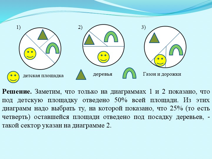 3) 1) 2)Решение. Заметим, что только на диаграммах 1 и 2 показано, что под...