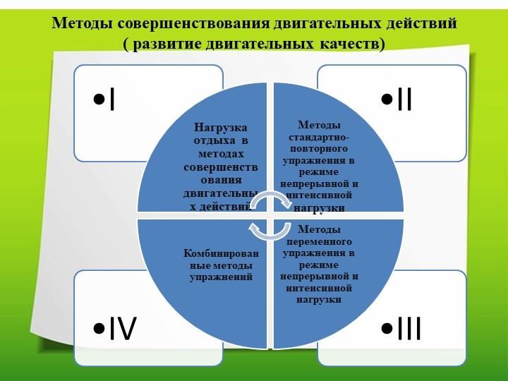 Методы совершенствования двигательных действий( развитие двигательных качест...