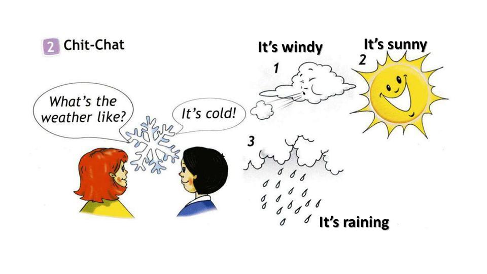 It's windyIt's sunnyIt's raining
