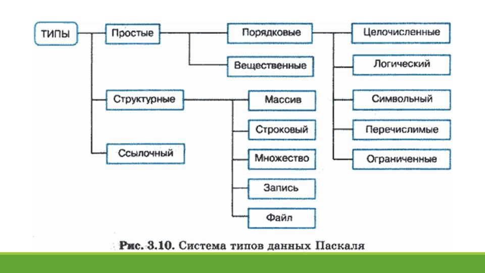 Концепция типов данных в ПаскалеКонцепция типов данных является одной из цент...