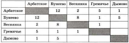 Информационные модели самостоятельные работы ксения денисенко веб модель