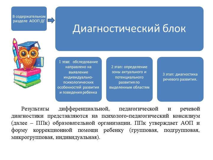 В содержательном разделе  АООП ДГ   Диагностический блок1 этап:  обследова...